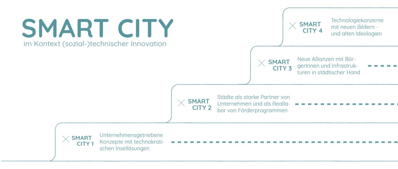 Smart City Entwicklung